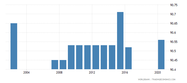 haiti binding coverage manufactured products percent wb data