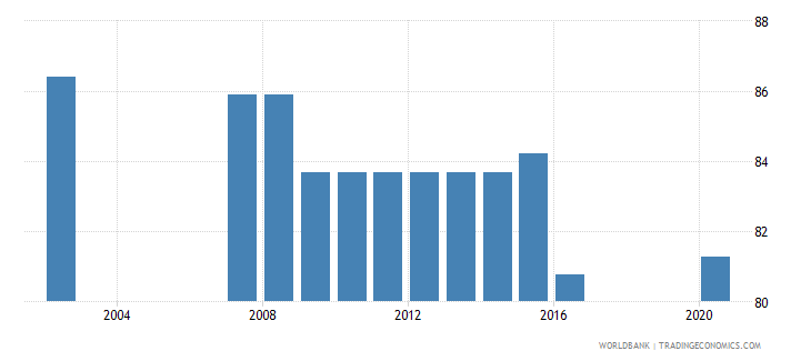haiti binding coverage primary products percent wb data