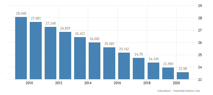 haiti birth rate crude per 1 000 people wb data