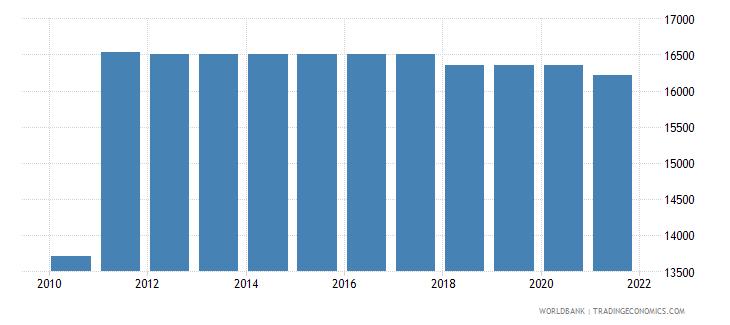 haiti capture fisheries production metric tons wb data