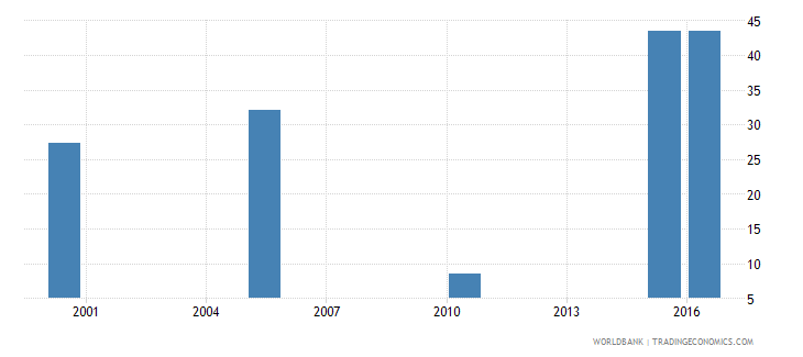 haiti cause of death by non communicable diseases ages 15 34 female percent relevant age wb data