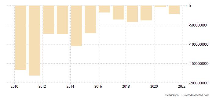 haiti changes in net reserves bop us dollar wb data