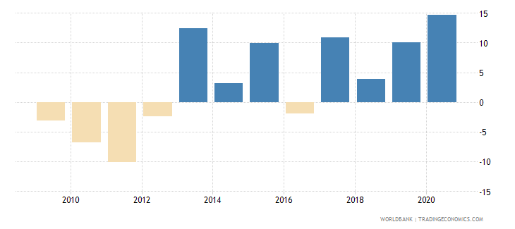 haiti claims on central government annual growth as percent of broad money wb data