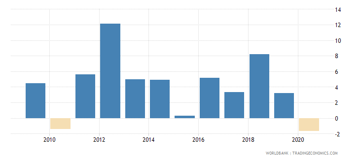 haiti claims on private sector annual growth as percent of broad money wb data