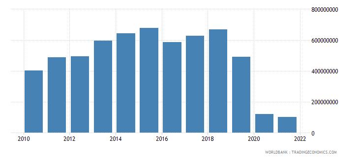 haiti commercial service exports us dollar wb data
