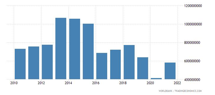 haiti commercial service imports us dollar wb data
