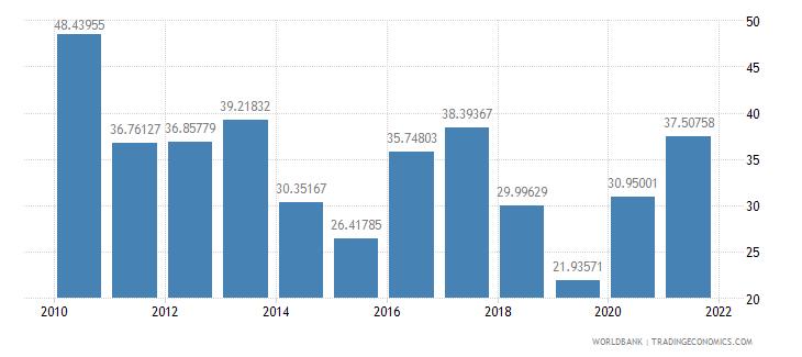 haiti communications computer etc percent of service imports bop wb data