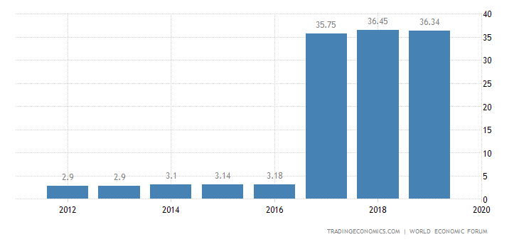 Haiti Competitiveness Index