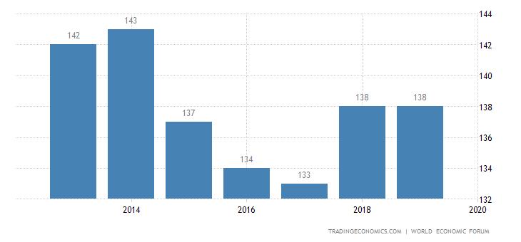 Haiti Competitiveness Rank
