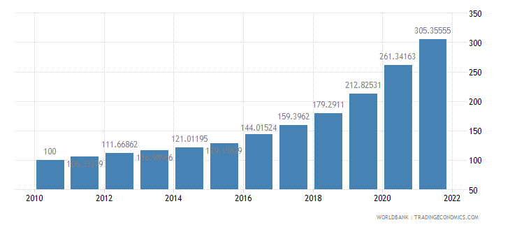 haiti consumer price index 2005  100 wb data