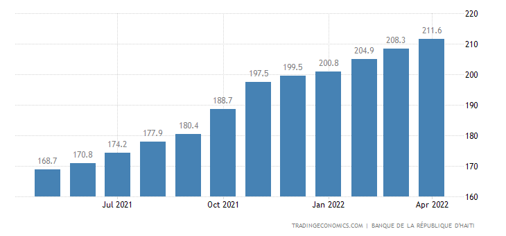Haiti Consumer Price Index Cpi