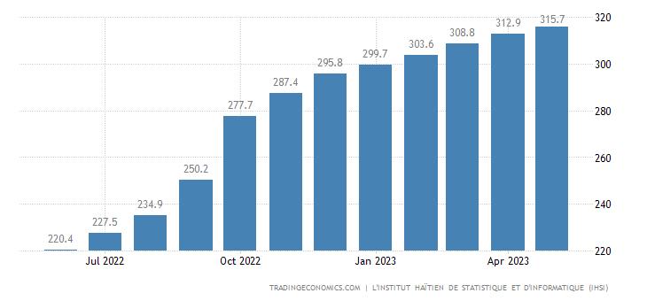 Haiti Consumer Price Index Cpi