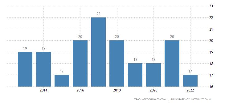 Haiti Corruption Index