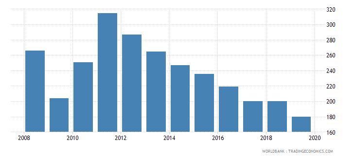 haiti cost of business start up procedures percent of gni per capita wb data