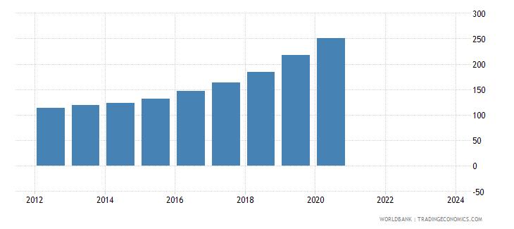 haiti cpi price nominal seas adj  wb data