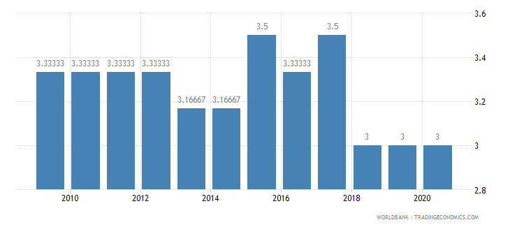 haiti cpia economic management cluster average 1 low to 6 high wb data