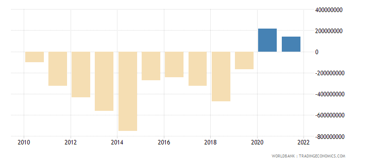 haiti current account balance bop us dollar wb data