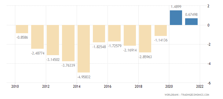 haiti current account balance percent of gdp wb data