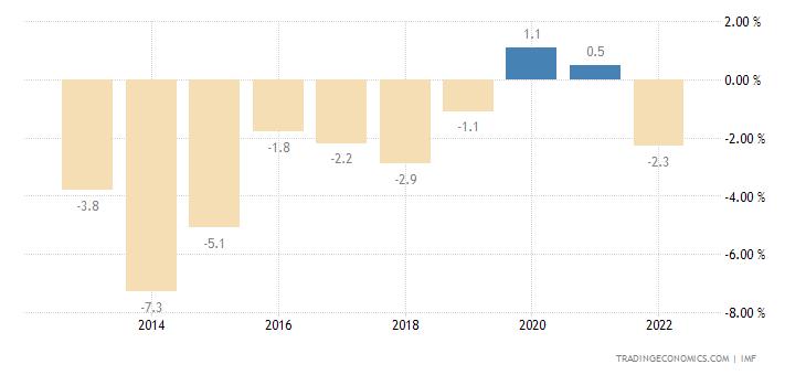 Haiti Current Account to GDP