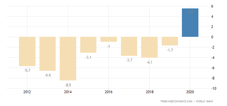 Haiti Current Account to GDP