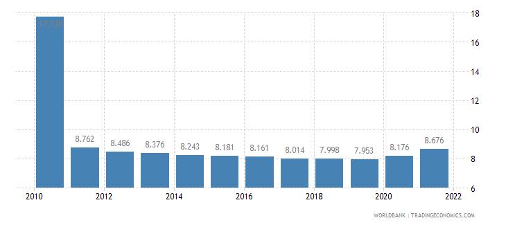 haiti death rate crude per 1 000 people wb data