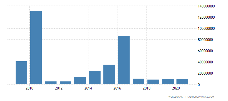 haiti debt service on external debt public and publicly guaranteed ppg tds us dollar wb data