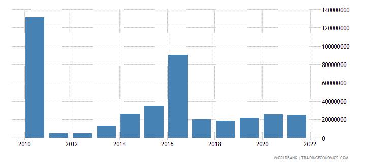 haiti debt service on external debt total tds us dollar wb data