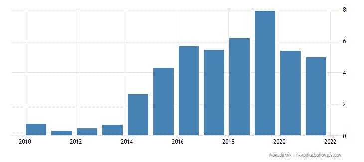 haiti deposit interest rate percent wb data