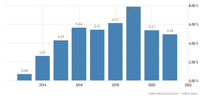Deposit Interest Rate in Haiti