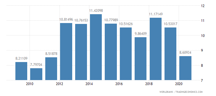 haiti domestic credit to private sector percent of gdp wb data