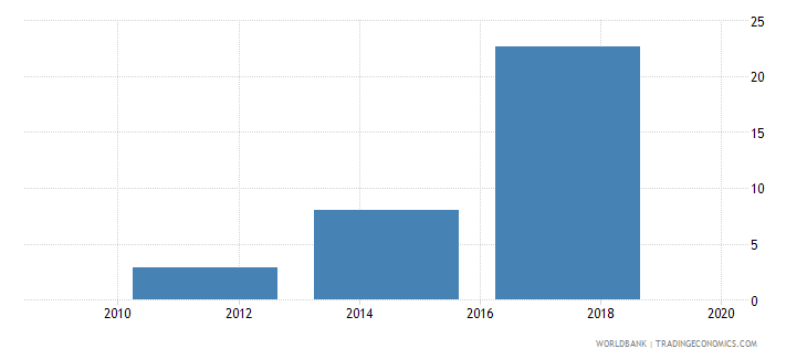 haiti electronic payments used to make payments percent age 15 wb data