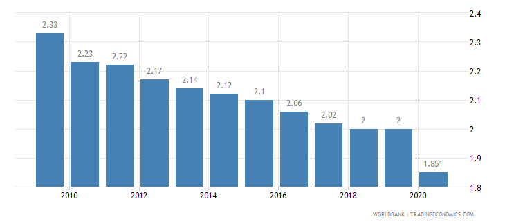haiti employees industry female percent of female employment wb data