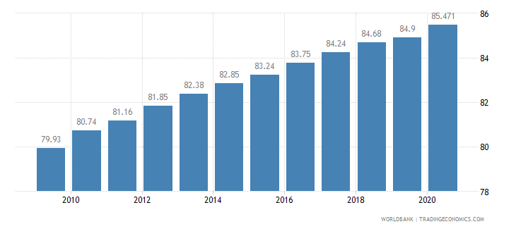 haiti employees services female percent of female employment wb data