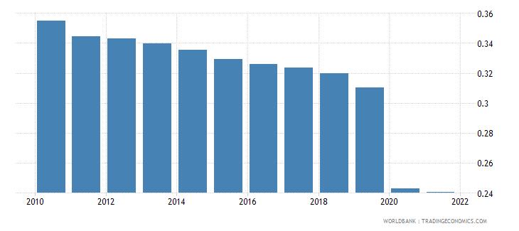 haiti employers female percent of employment wb data