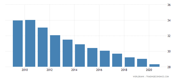 haiti employment in agriculture percent of total employment wb data