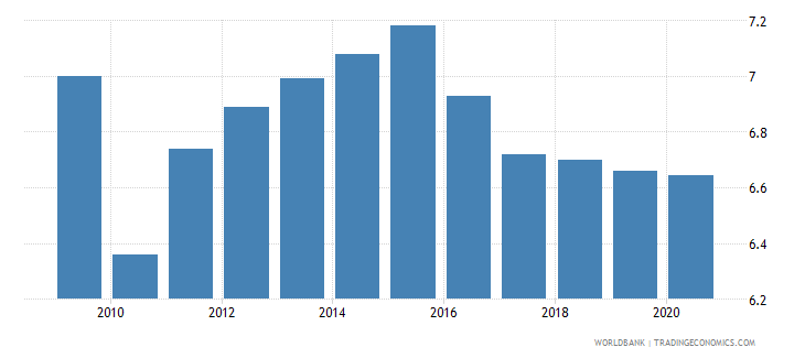 haiti employment in industry percent of total employment wb data