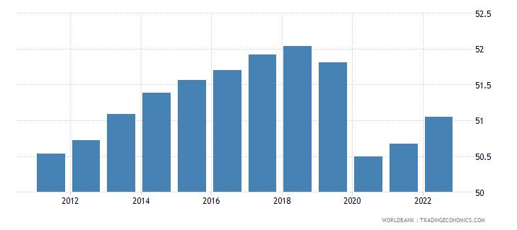 haiti employment to population ratio 15 plus  female percent wb data