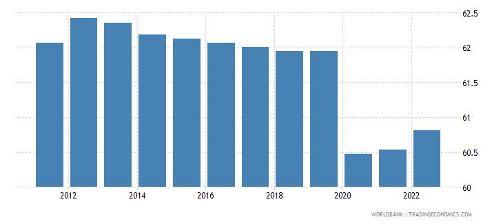 haiti employment to population ratio 15 plus  male percent wb data