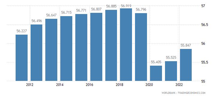 haiti employment to population ratio 15 plus  total percent wb data