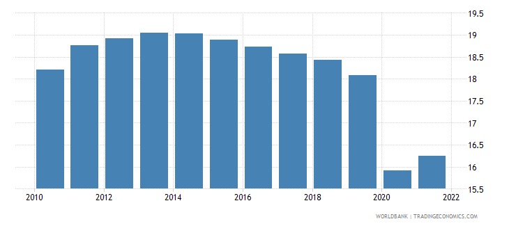 haiti employment to population ratio ages 15 24 female percent wb data
