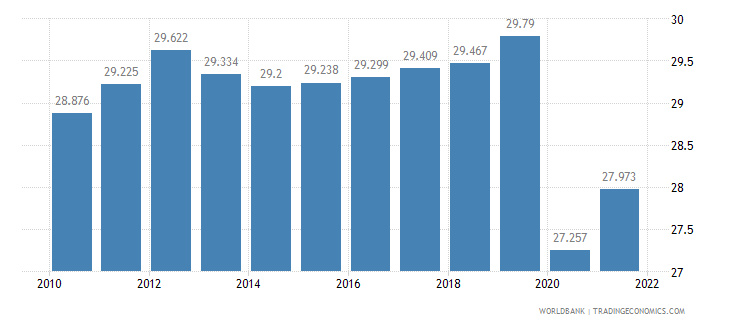haiti employment to population ratio ages 15 24 male percent wb data