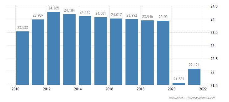 haiti employment to population ratio ages 15 24 total percent wb data
