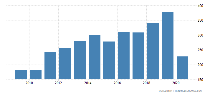 haiti export value index 2000  100 wb data