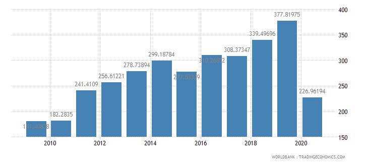 haiti export value index 2000  100 wb data