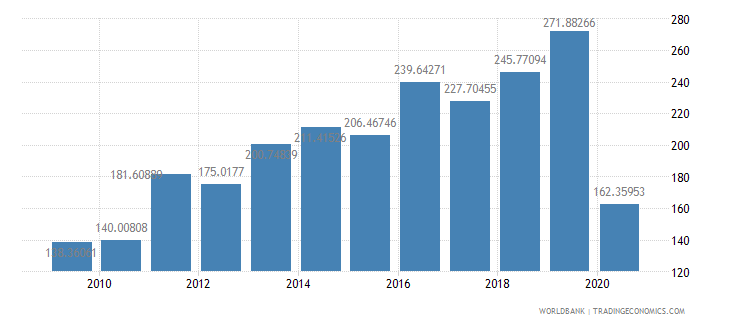 haiti export volume index 2000  100 wb data