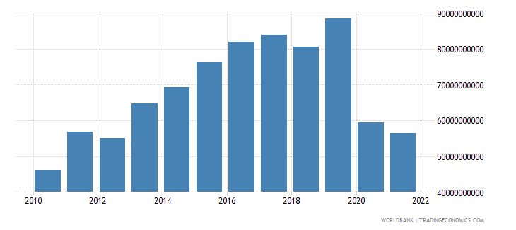 haiti exports as a capacity to import constant lcu wb data