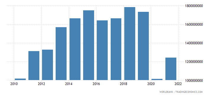 haiti exports of goods and services bop us dollar wb data
