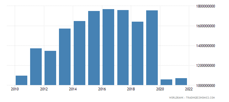 haiti exports of goods and services constant 2000 us dollar wb data