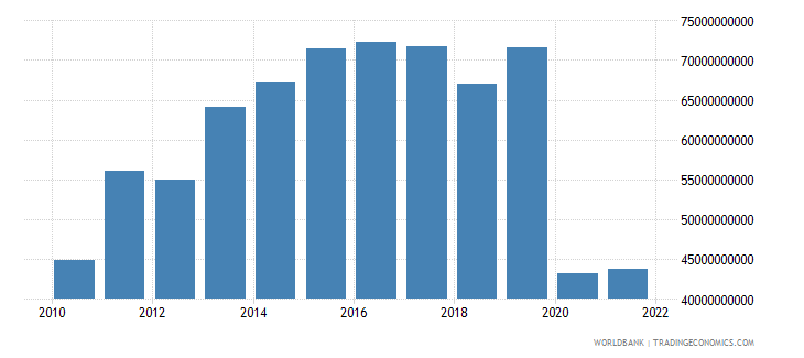 haiti exports of goods and services constant lcu wb data