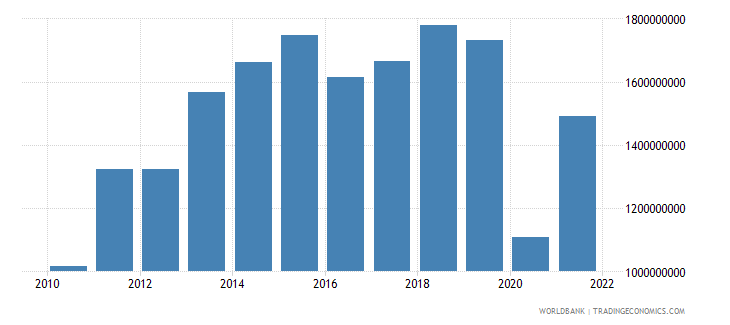 haiti exports of goods and services us dollar wb data